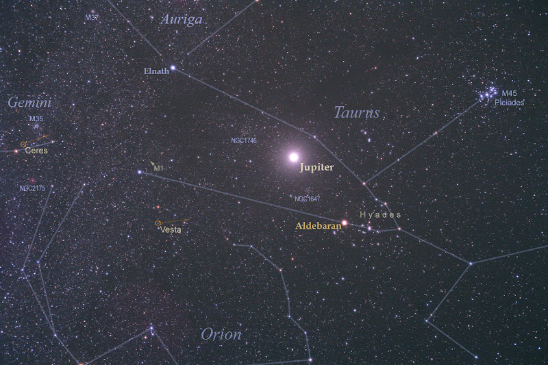 Photo: Bright Jupiter in Taurus Image Credit & Copyright: Tunç Tezel (TWAN) http://apod.nasa.gov/apod/ap121127.html  That bright star you've recently noticed rising just after sunset isn't a star at all. It's Jupiter, the solar system's ruling gas giant. Bright Jupiter is nearing its December 3rd opposition when it will stand in Taurus, opposite the Sun in planet Earth's sky. Clearly outshining yellowish Aldebaran, alpha star of Taurus, Jupiter is centered in this skyview from November 14th, also featuring the Pleiades and Hyades star clusters, familiar celestial sights as the northern hemisphere winter approaches. Sliding your cursor over the image will label the scene and identify two other solar system worlds approaching their opposition in December. Small and faint, asteroid Vesta and dwarf planet Ceres are about 10 degrees from Jupiter, near the left edge of the frame. Of course, you can imagine NASA's Dawn spacecraft in this field of view. Having left Vesta in September, Dawn's ion engine is now steadily driving it to match orbits with Ceres, scheduled to arrive there in February 2015.