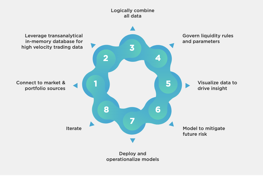 8 Steps to Managing Your Liquidity Risk