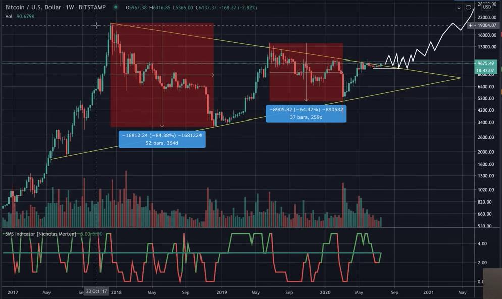 bitcoin superando uma resistência importante