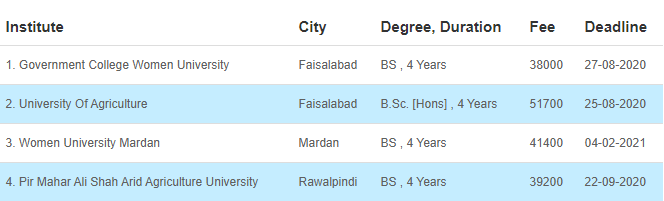 34 Medical Fields After FSC That Can Be Chosen By The Students 20 - Daily Medicos