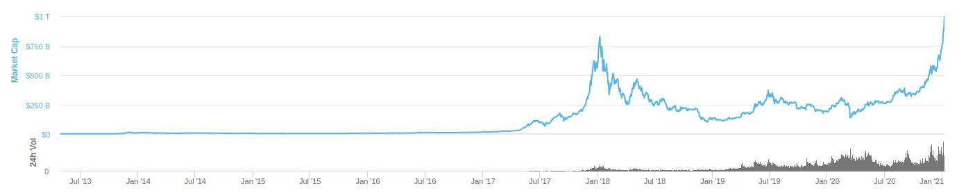 Valor de mercado total do mercado de criptoativos