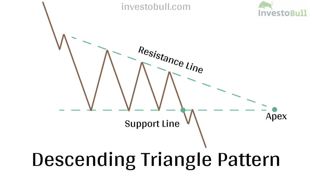 Example of Descending Triangle chart pattern