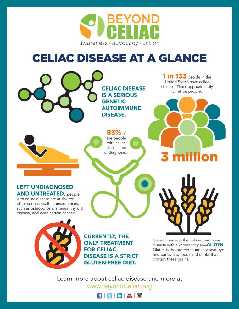 Celiac Disease Facts Infographic