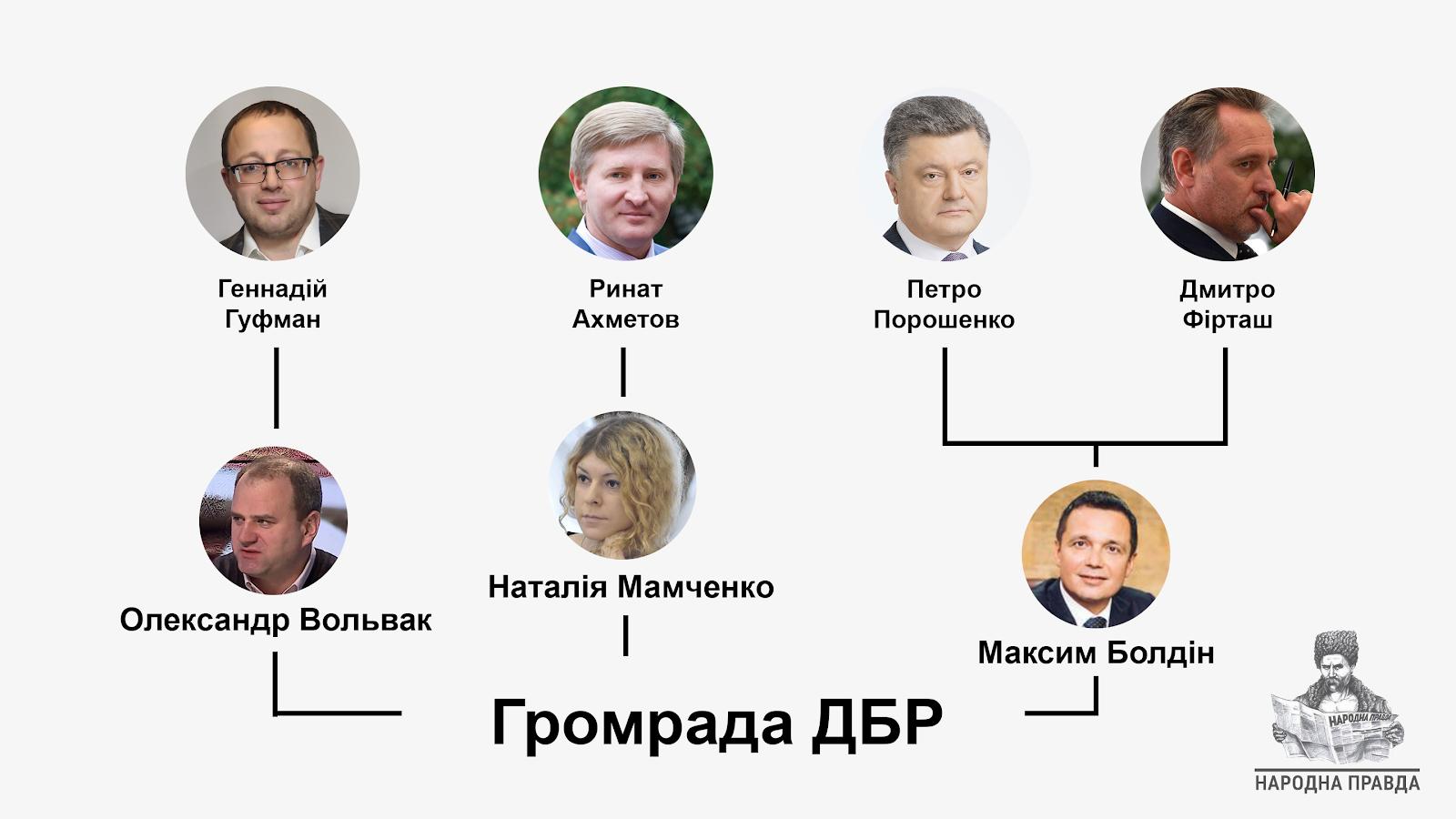 ГПУ відкрила справу проти директора ДБР Труби - Цензор.НЕТ 104