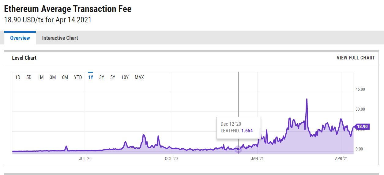 Ethereum gas fees went up almost tenfold measured in USD over the past quarter