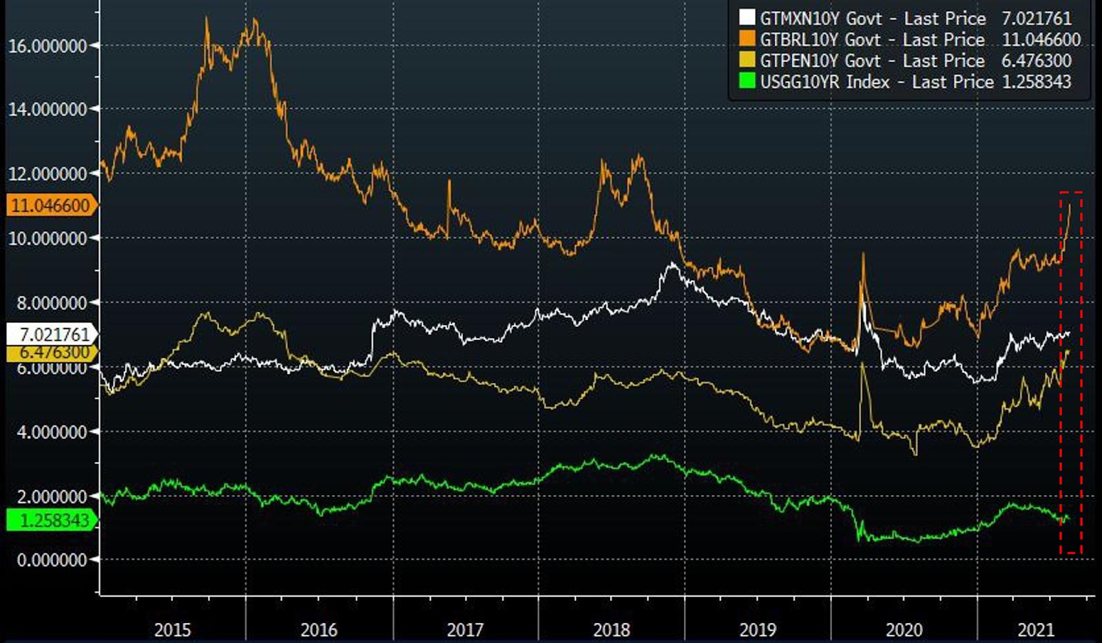 Gráfico apresenta Taxa de juros prefixada de 10 anos do Brasil (laranja), México (branco), Peru (amarelo) e EUA (verde).
