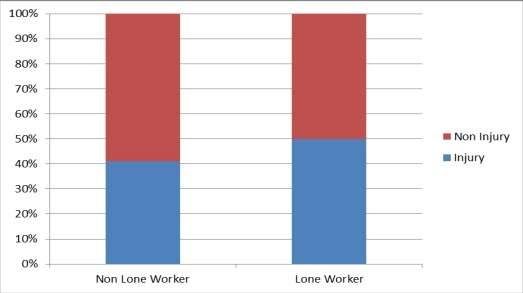 Physical assaults in 2013-14 by percentage resulting in injury for lone workers/non lone workers