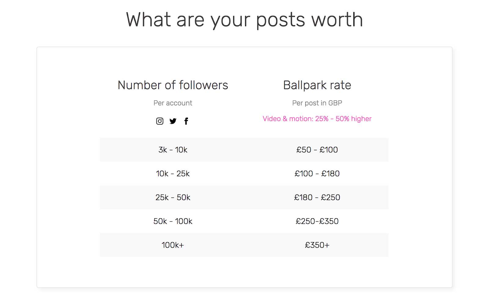 Influencer post costs