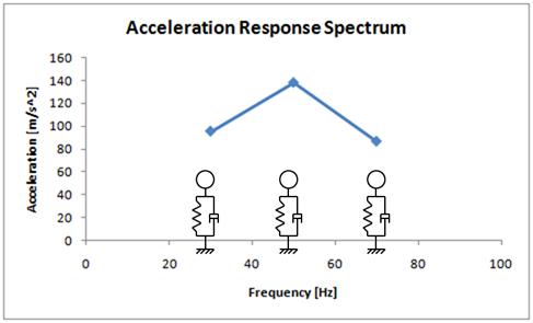 ANSYS Спектральная плотность ускорения