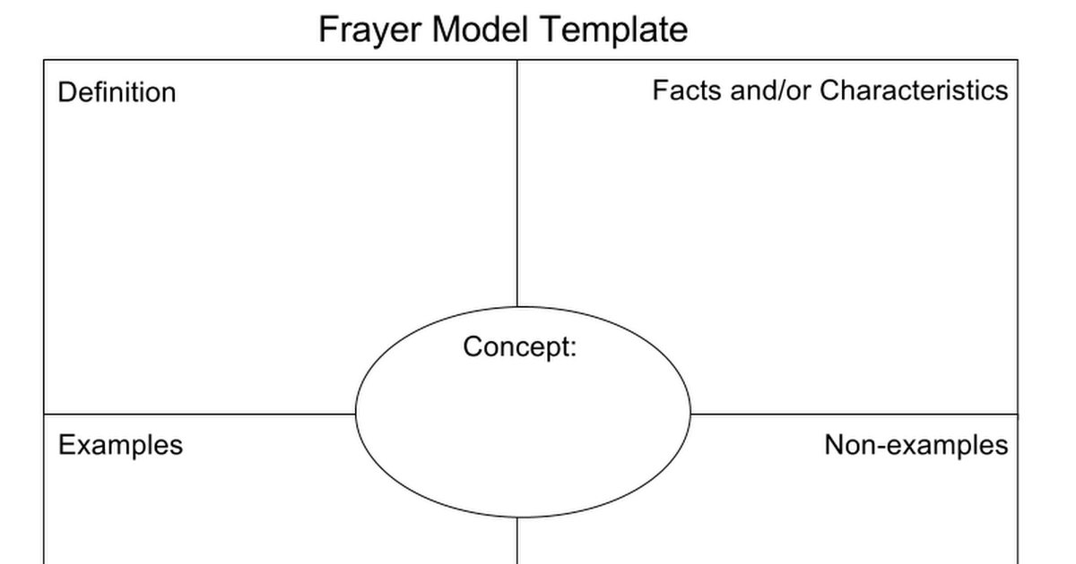 frayer model template google slides