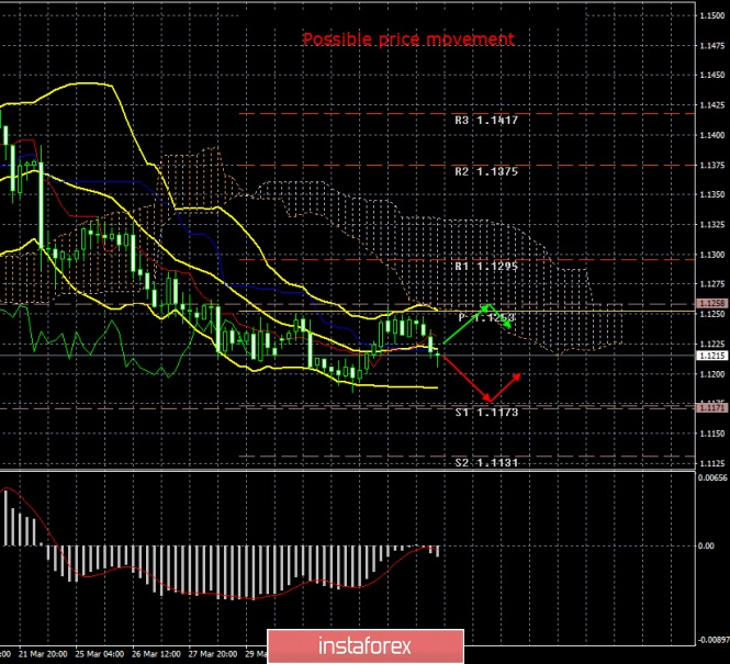 EUR/USD. April 4. Results of the day. For a long time forces in opposition to the dollar, the euro was not enough