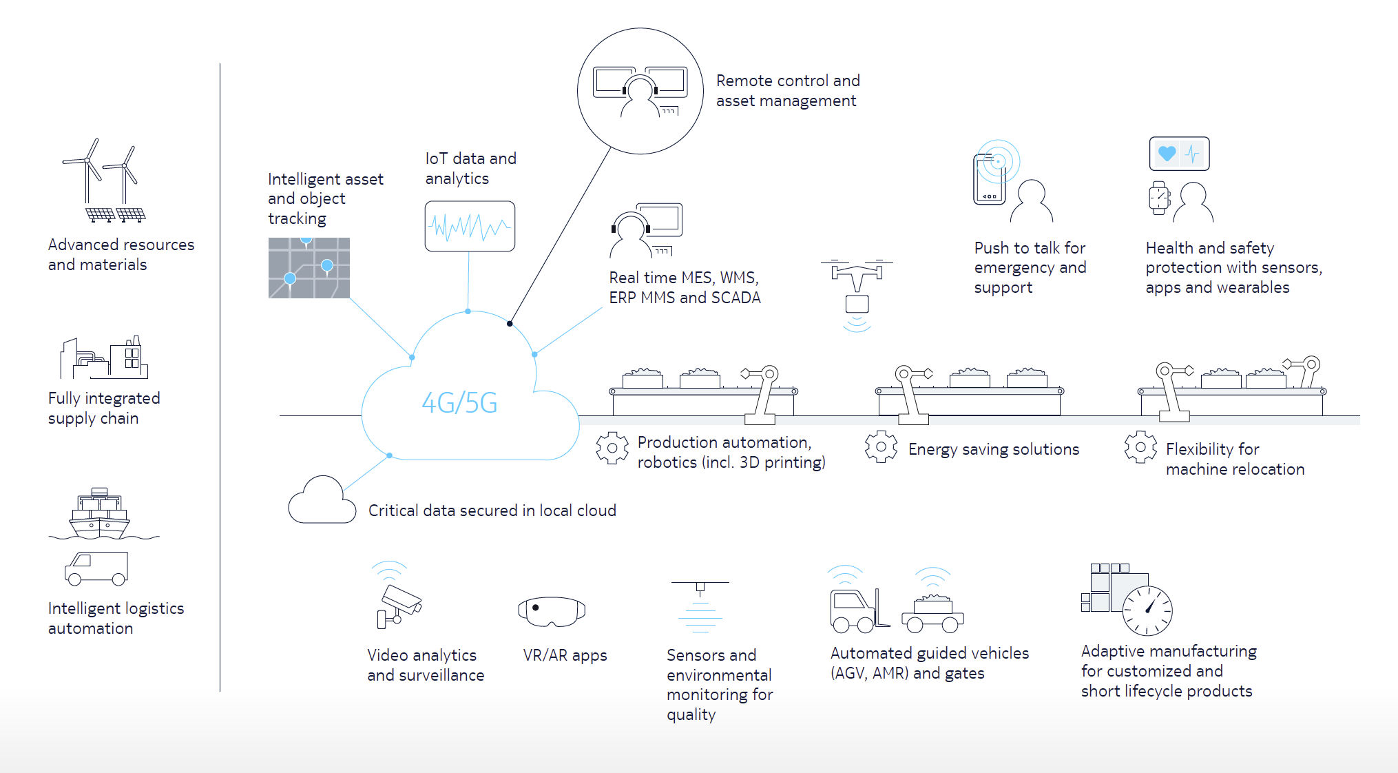 Manufacturing: Create intelligent, agile factories with flexible, industrial-grade connectivity
