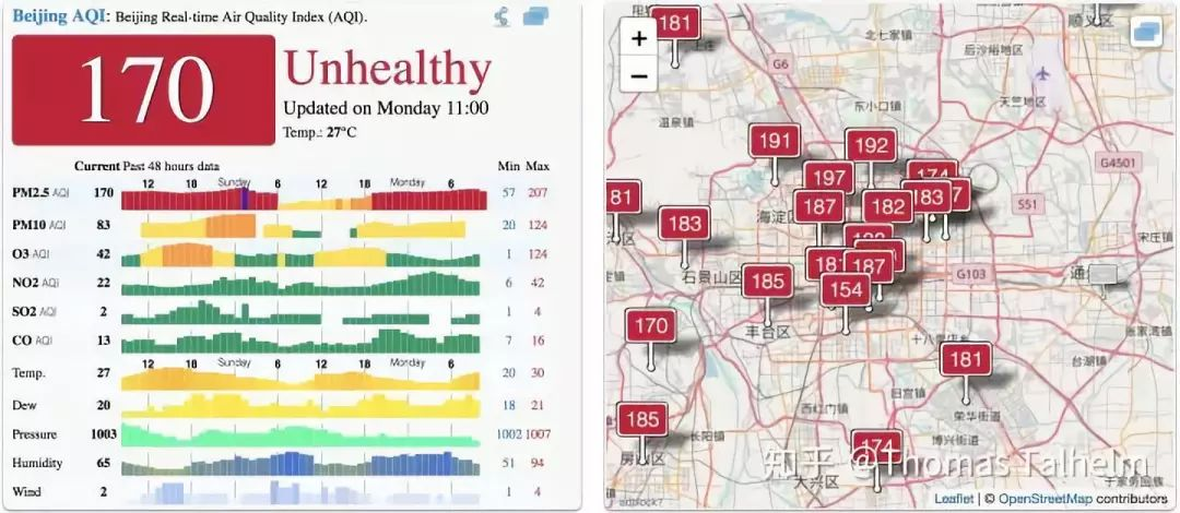 air pollution levels during the summer