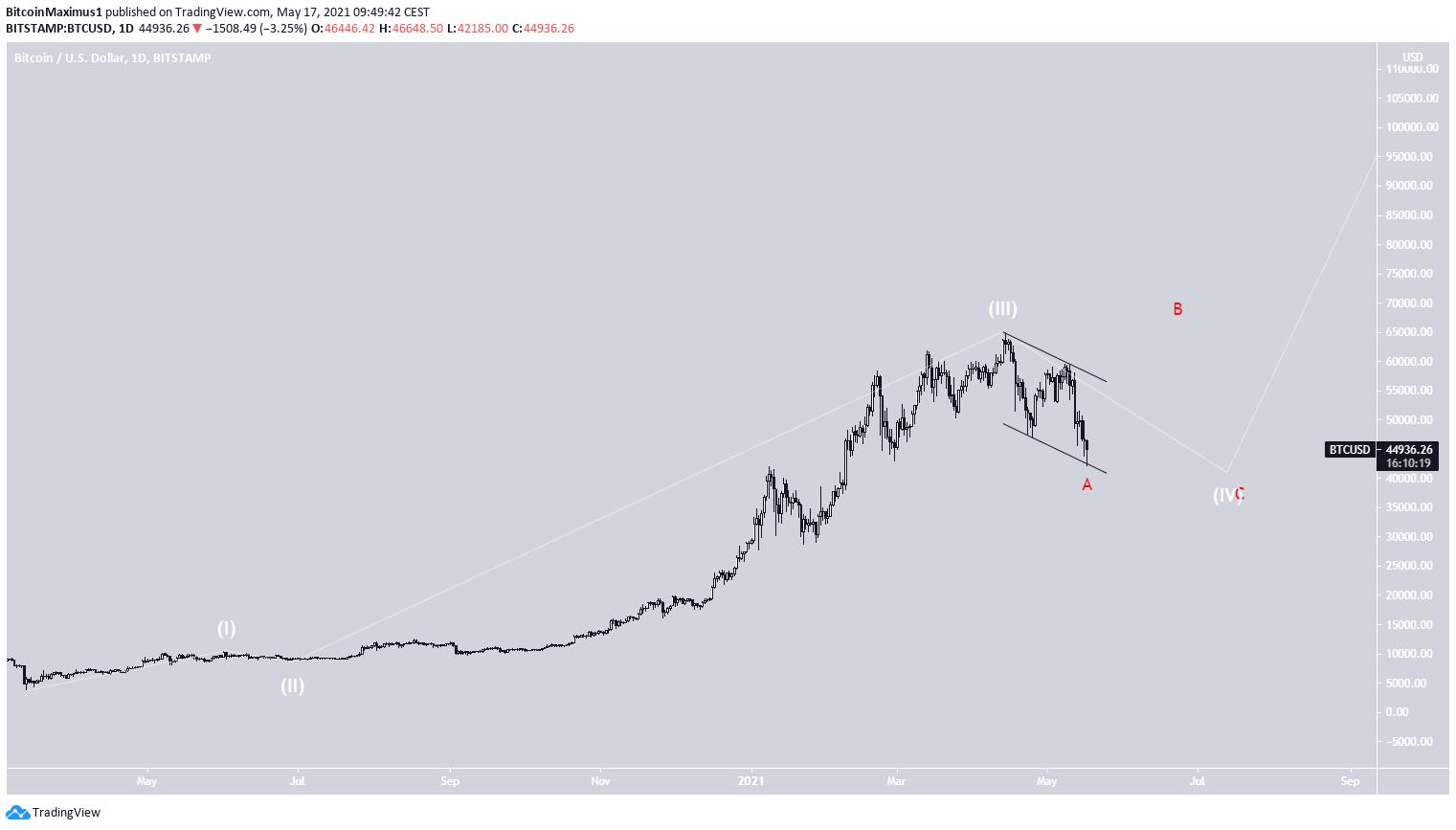 Bitcoin Kurs Preis Wellenanalyse Langzeit 17.05.2021 Chart