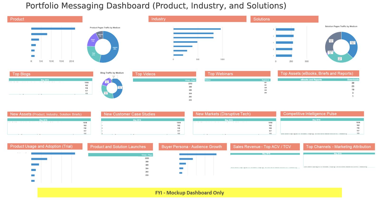 Portfolio messaging dashboard.