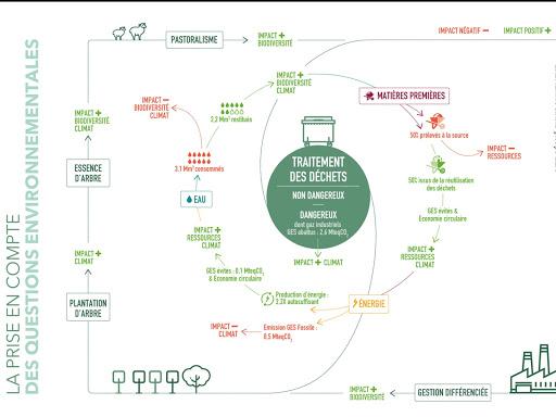 Design d'information et synthèse visuelle/datavisualisation sur la prise en compte des questions environnementales chez Séché Environnement - Rapport intégré 2017 - Rapport développement durable 2017 - Rapport RSE 2017
