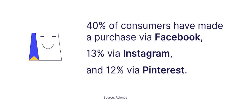 Stats on social commerce usage by Avionos