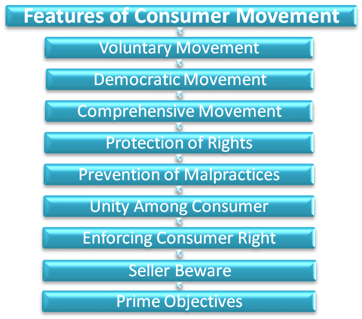 Consumer movement features