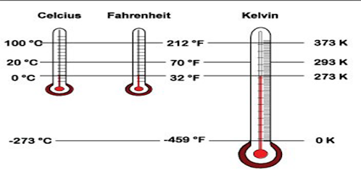 physics information on temperature Temperature coefficient of resistance chapter 12 - physics of conductors and insulators you might have noticed on the table for specific resistances that all figures were specified at a temperature of 20 o celsius.
