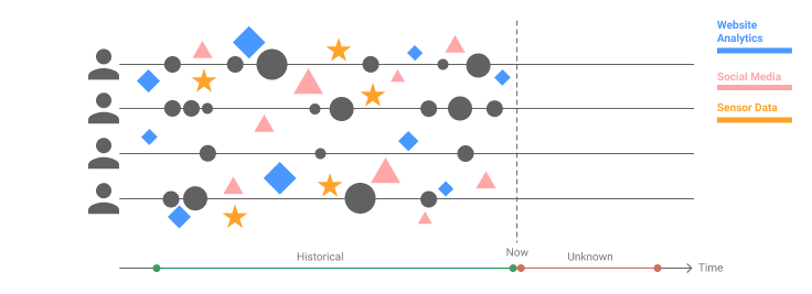 Machine Learning CLTV estimation models can integrate heterogeneous data sources. This chart shows how when you use a Machine Learning Model you have much more information on each customer, not just what they previously bought, but who they are, what people like them typically want. With this information, you can predict how much you can earn from them, not just right now but over a lifetime of engagement. Heterogeneous customer data originates from, you guessed it, from a unified data storage!
