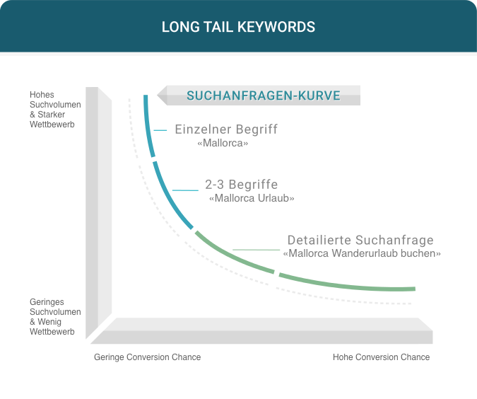 Long Tail Keywords - Dein Schlüssel zum SEO Erfolg 2