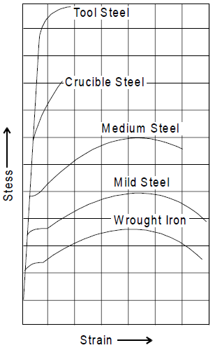 Stress strain curves for wrought iron and steel