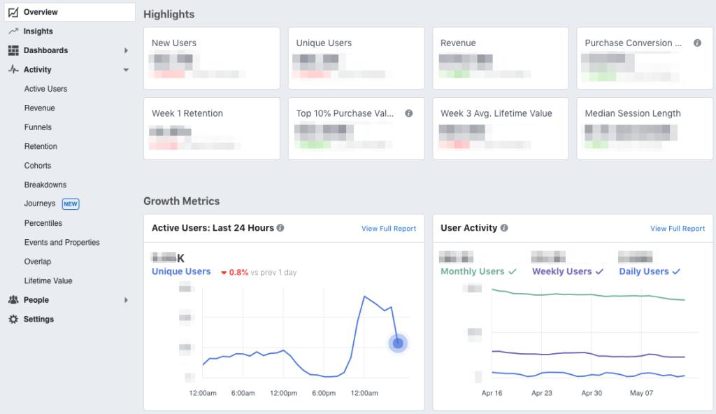Facebook Analytics vereint die verschiedensten Kennzahlen in übersichtlichen Dashboards