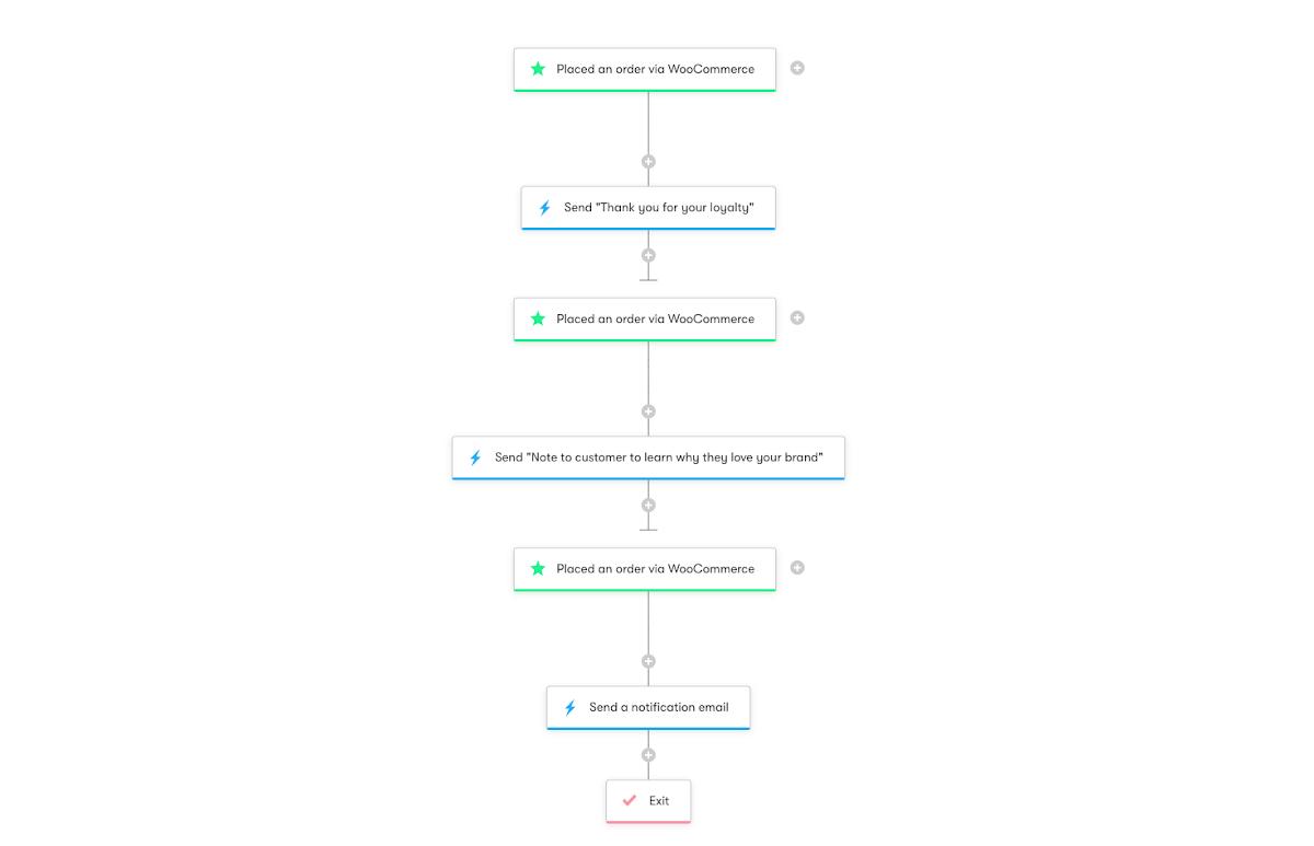 WooCommerce: Celebrating Loyal Customers - Workflow Diagram