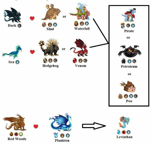 Guide For Dragon City Screenshot 6