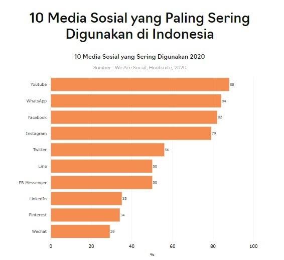 Laporan-Pengguna-Media-Sosial-di-Indonesia-Tahun-2020