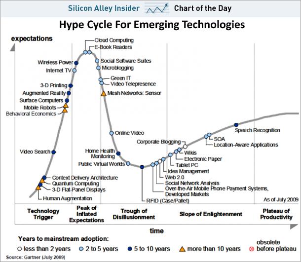 Hype Cycle станом на липень 2009 року