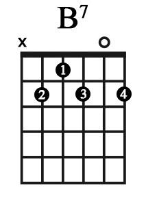 Cách bấm hợp âm B7 (Si trưởng 7) – Học guitar thờ phượng