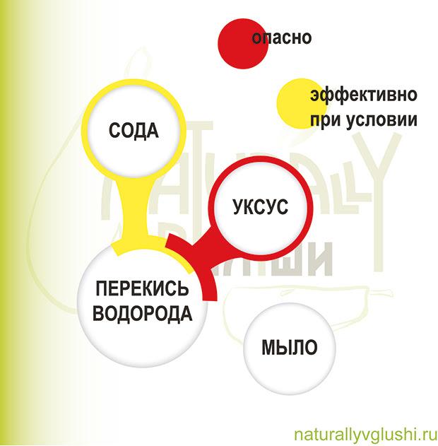 Перекись водорода в соединении с содой | Блог Naturally в глуши