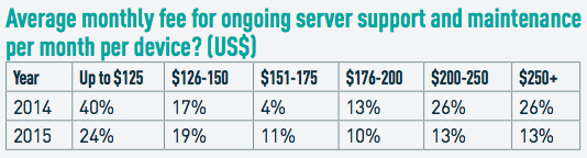 Average monthly fee for ongoing server support and maintenance per month per device? (US$)