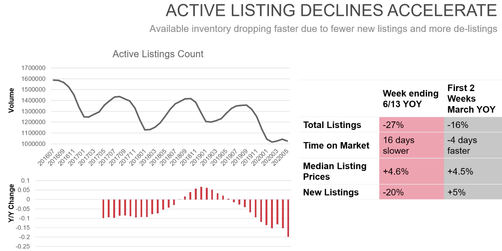 Graph from realtor.com showing the available housing inventory dropping quickly during COVID-19