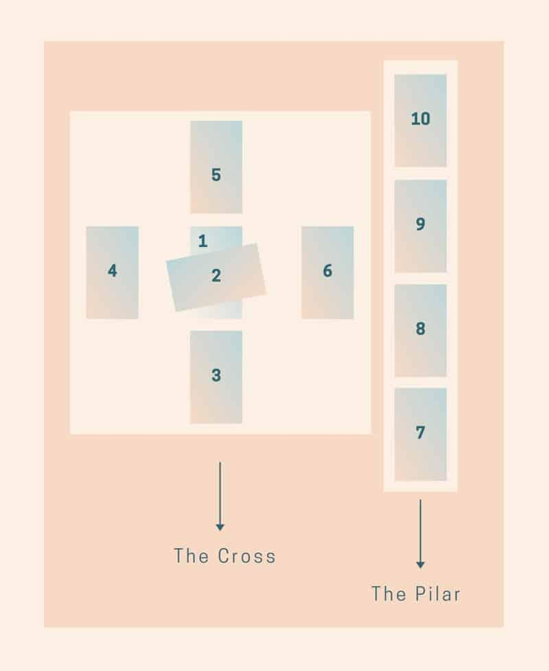 Celtic Cross Tarot Spread: How to Read this Famous Layout