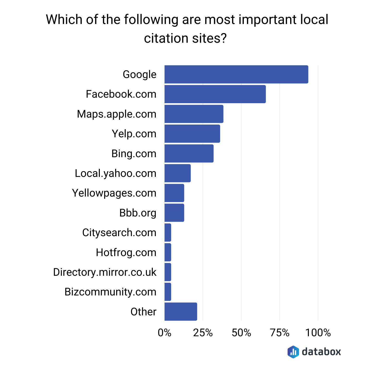 Most important local citation sites