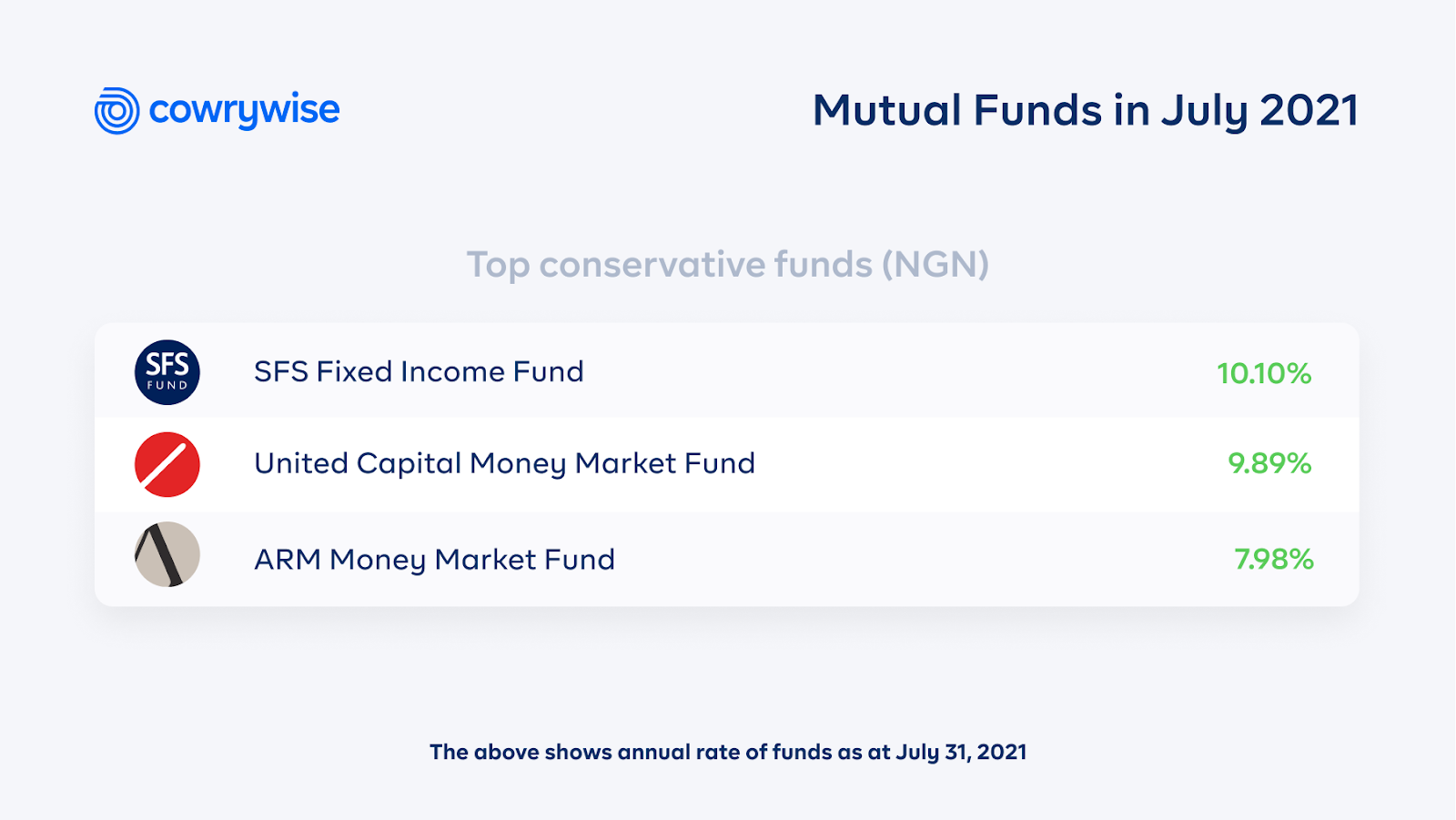 top conservative funds in July 2021