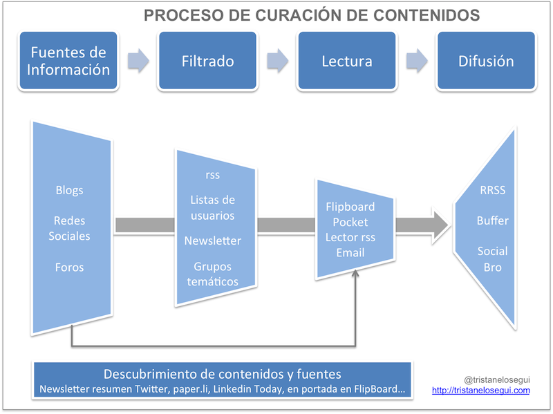 el-proceso-de-curacion-de-contenidos-tristanelosegui_com.png