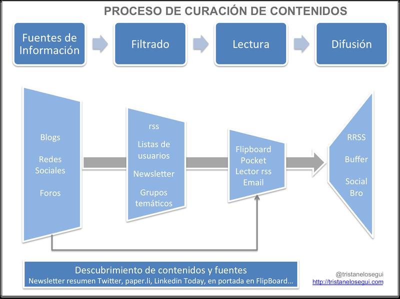 Thumbnail for Aguja de marear: Curación de contenidos: un remedio contra la ...