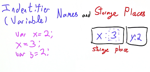 Identifiers and Storage 3.png