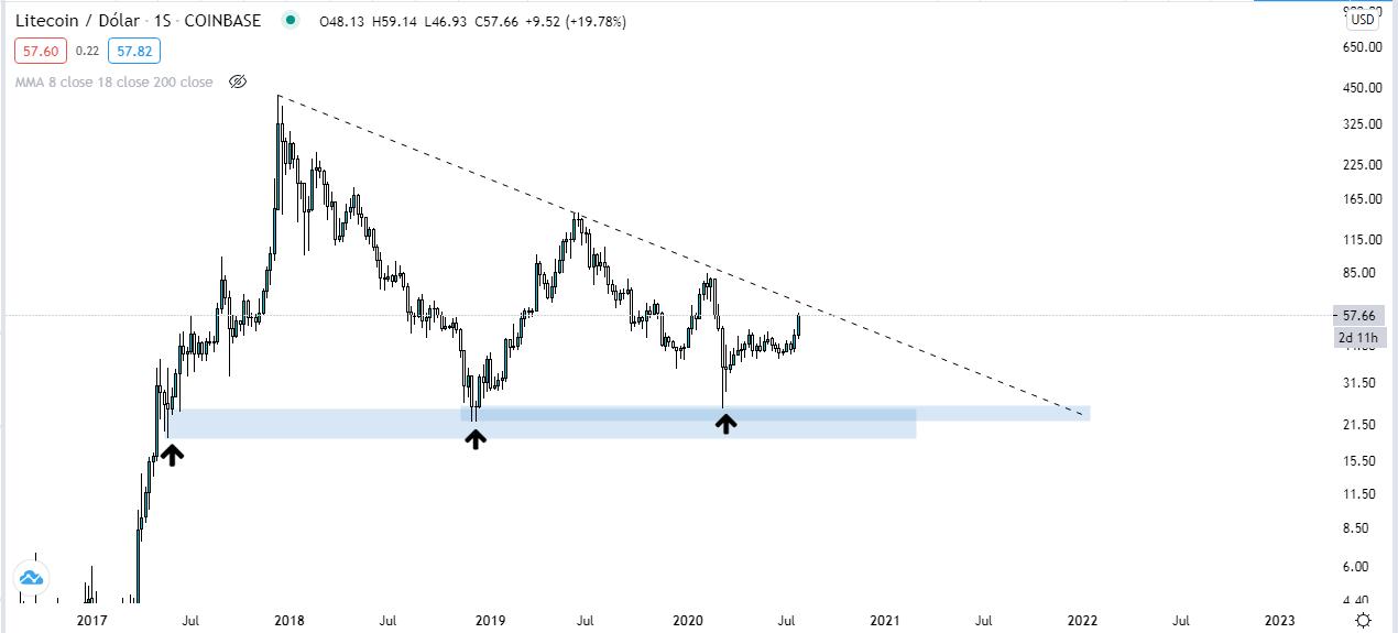 Pronóstico de Litecoin. Gráfico semanal LTC USD. Fuente: Tradingview.