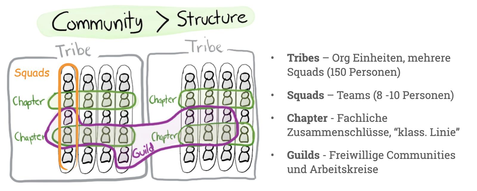 Das Spotify Modell als agile Methode mit der Einteilung in Tribes, Squads, Chapter und Guilds