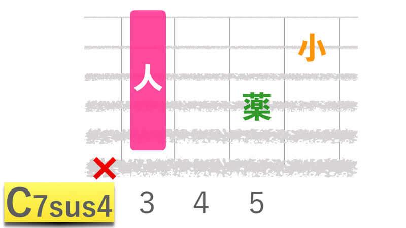 ギターコードC7sus4シーセブンサスフォーの押さえかたダイアグラム表