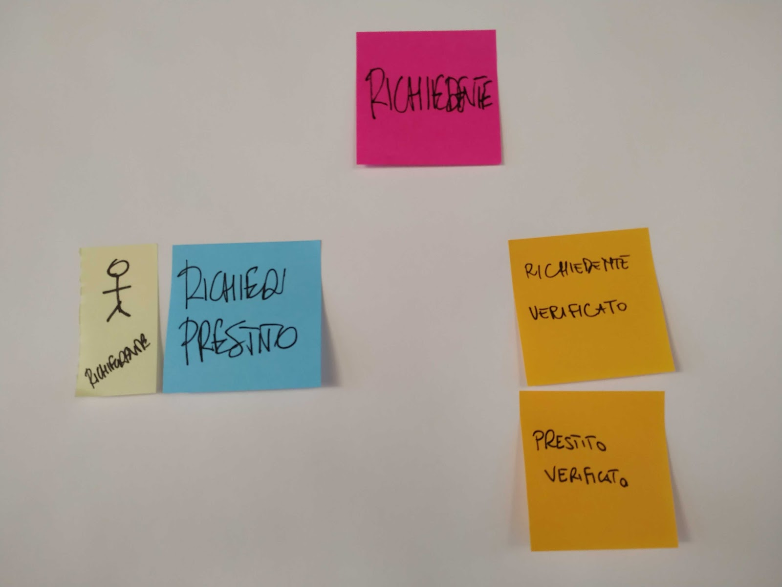 Eventstorming, bounded context