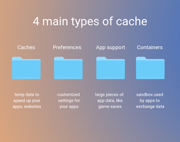 4 main types of cache in MacOS