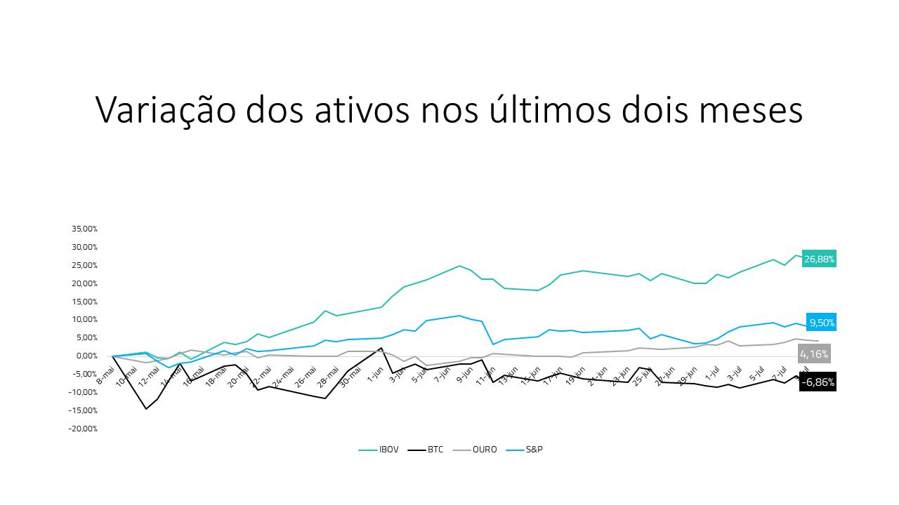 variação do IBOV,BTC e Ouro gráfico