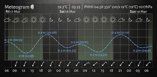 Resultado de imagen de Meteogram Pro Weather and Tide Charts