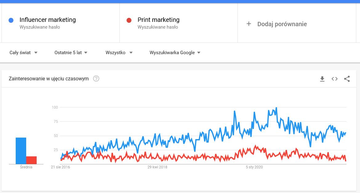 przyszłość social media influencer marketing