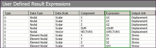 ANSYS Доступные для вывода пользовательские результаты (User Defined Results)